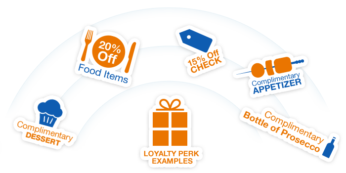 Examples of Loyalty Perks